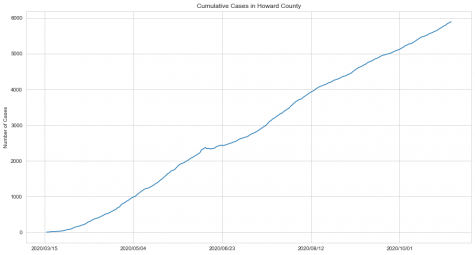 Cumulative COVID Cases in Howard County. Graphic by Adam Yang.